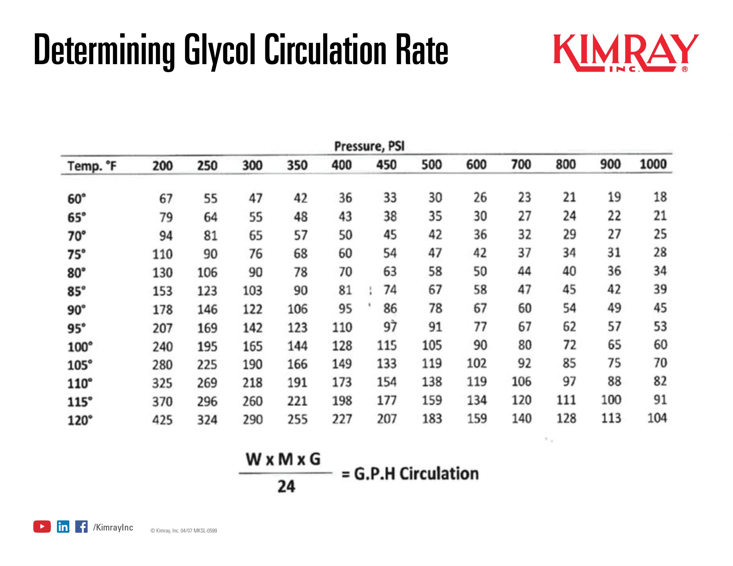 Determining Glycol Circulation Rate