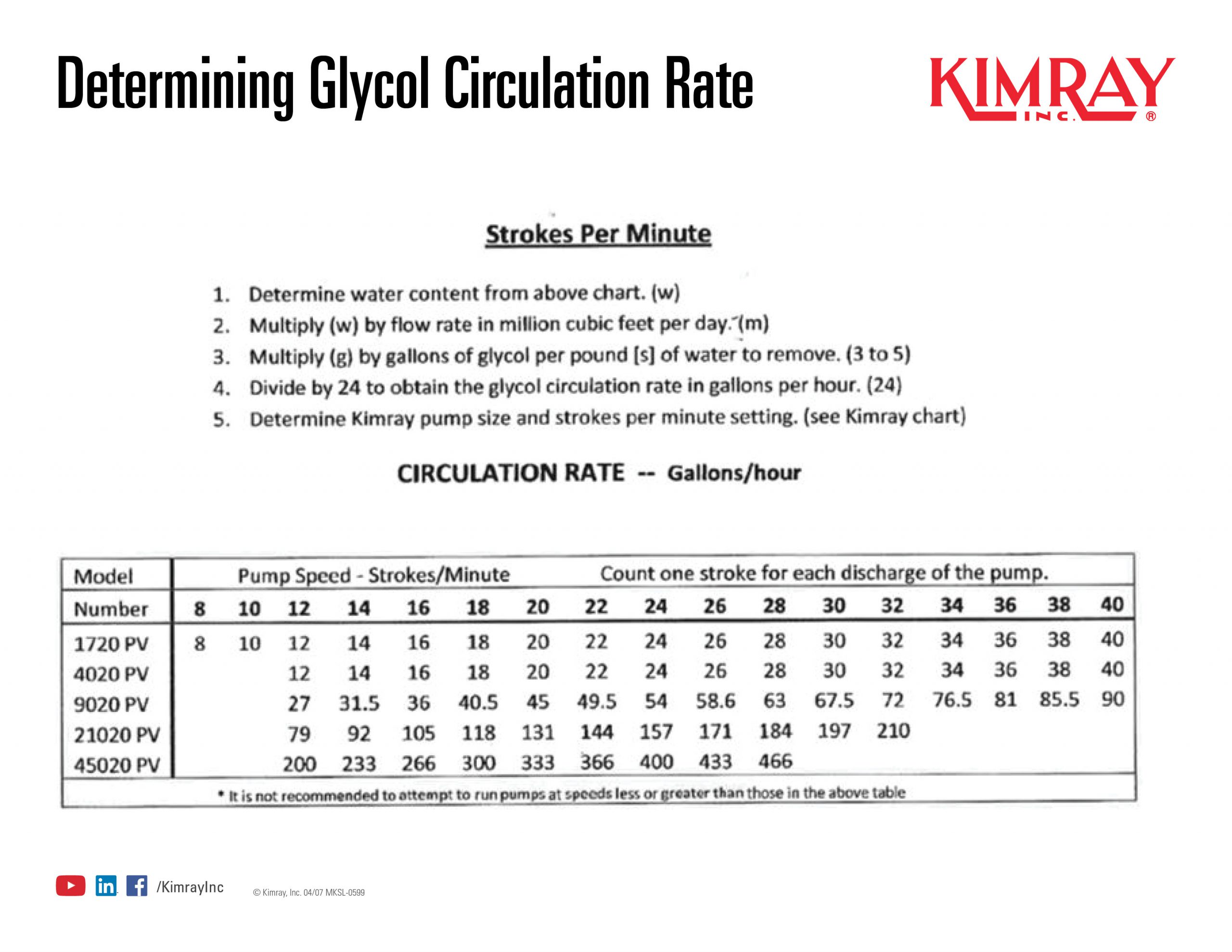 Glycol Pump Sizing and Stroke Count